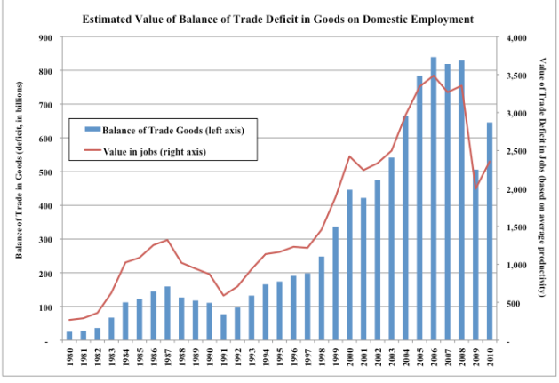Estimated Value of Balance of Trade Deficit in Goods on Domestic Employment