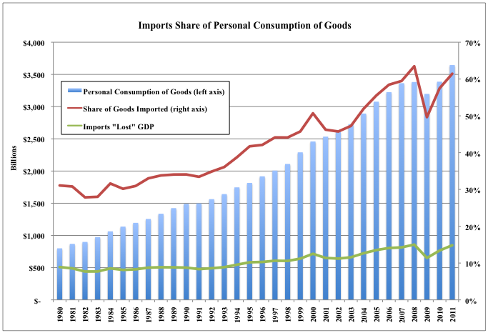 Import Share of Personal Consumption
