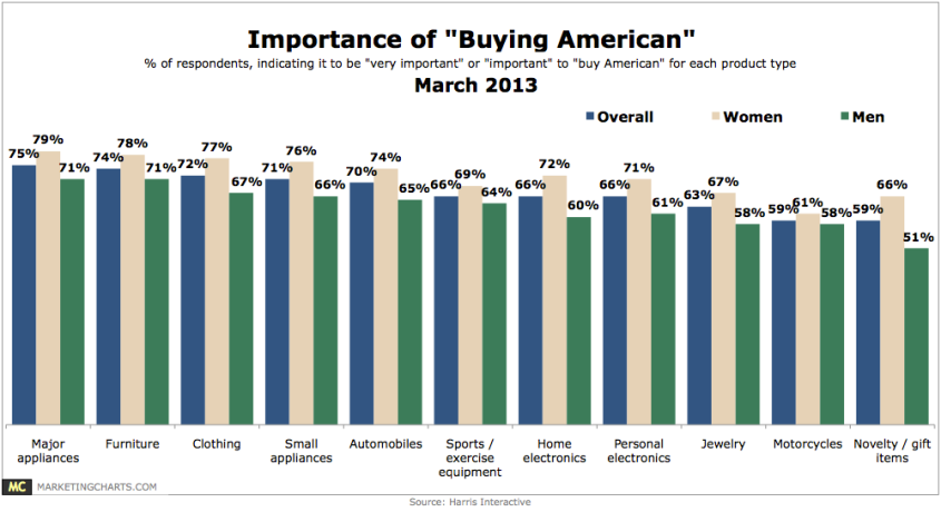 Harris Importance of Buying American March 2013 woman