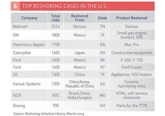 Reshoring: Manufacturing Jobs Returning to America