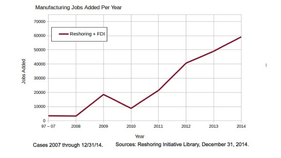 Reshoring - Record number of manufacturing jobs returning to America