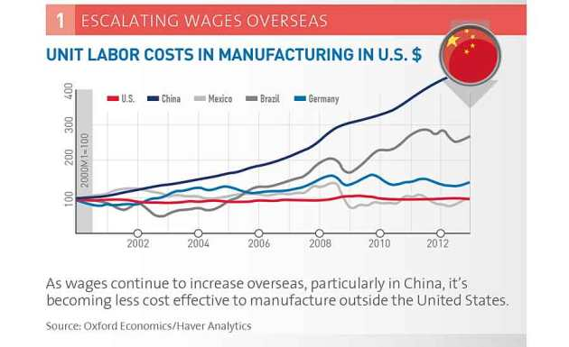 The Case for Reshoring: Bring Quality Manufacturing Jobs To USA