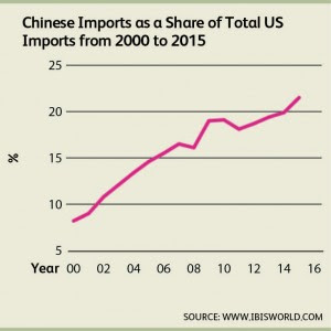 Is a Crackdown on Chinese Imports Looming Ahead?